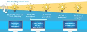 email nurture funnel ideas