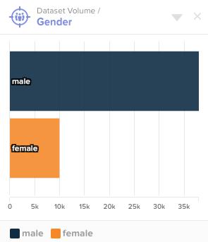 Demographics - Social posters