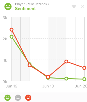 MileJ -Sentiment graph