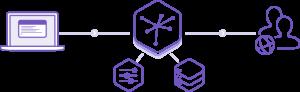 heroku - app development platform