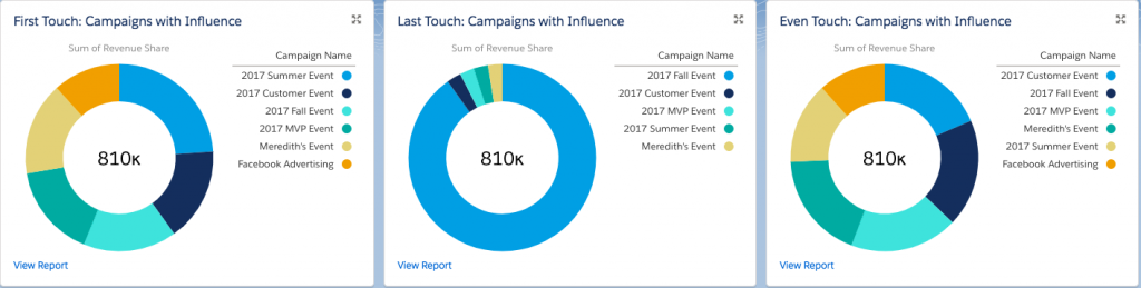 Pardot Salesforce connected campaign attribution